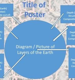 title of poster diagram picture of layers of the earth crust [ 1280 x 720 Pixel ]