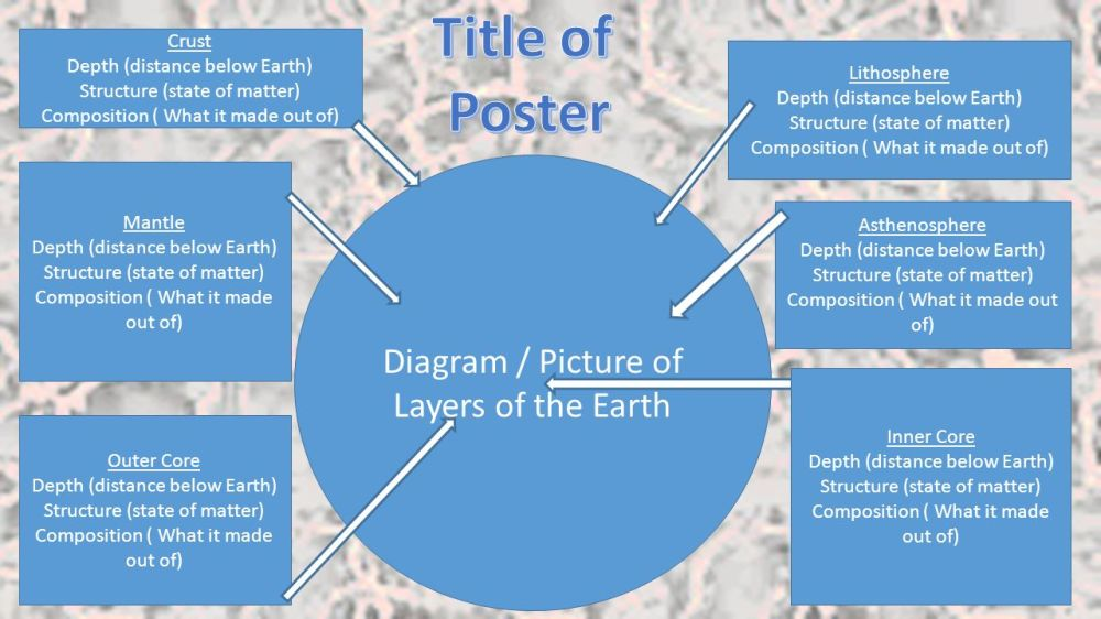 medium resolution of title of poster diagram picture of layers of the earth crust