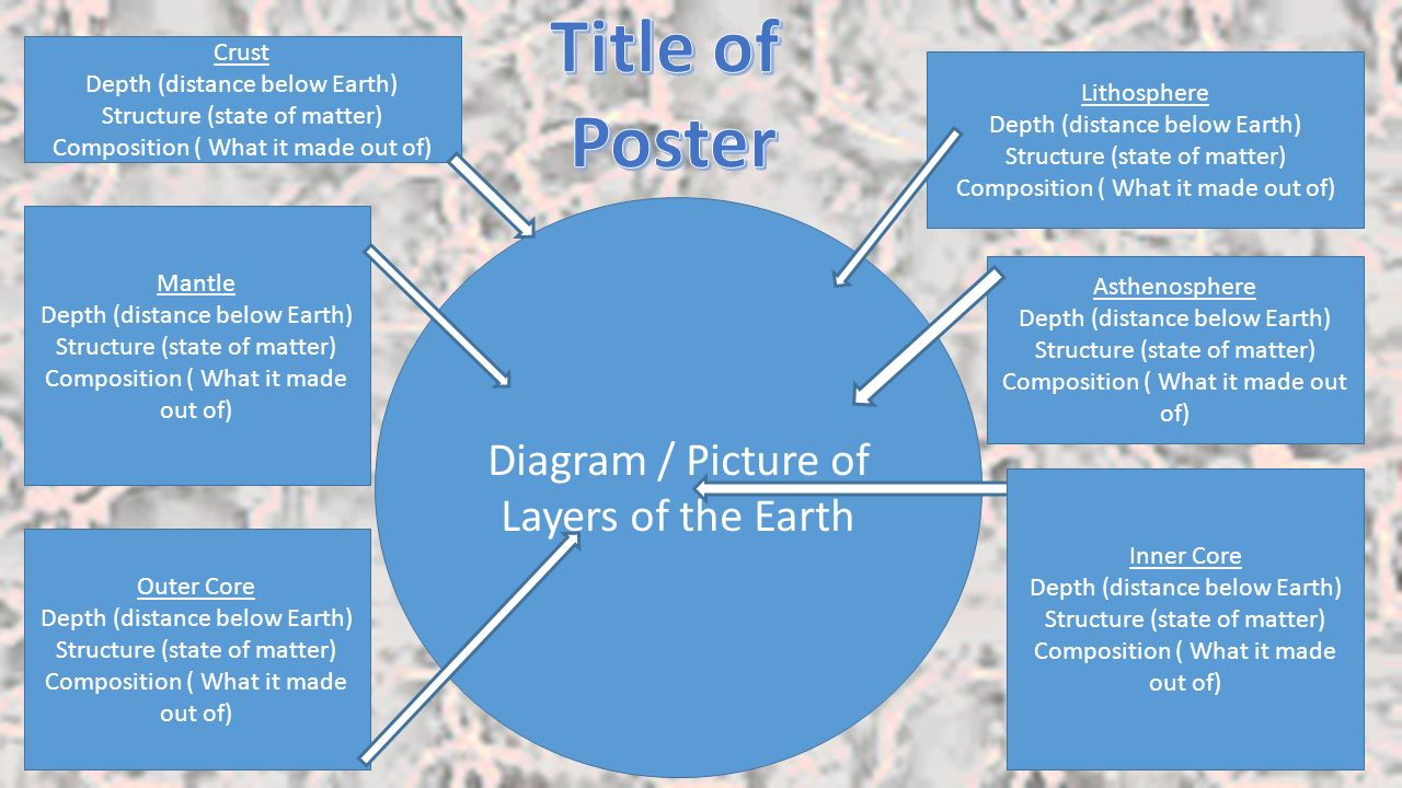 hight resolution of title of poster diagram picture of layers of the earth crust
