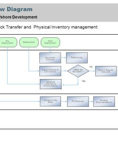 process flow also diagram services pack  offshore development initial rh slideplayer