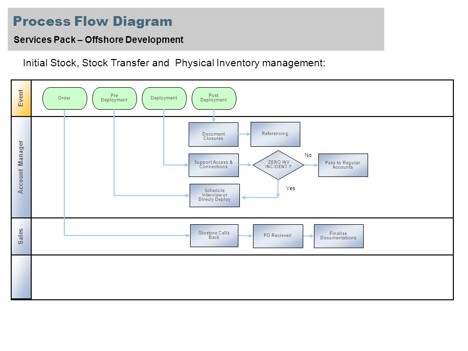 inventory management process flow diagram how to install a 3 way dimmer switch services pack offshore development initial 2