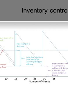Inventory control chart also decision making to improve operational performance ppt video rh slideplayer
