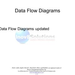Pmp Inputs And Outputs Diagram 2000 Ford F250 Starter Wiring Project Management Body Of Knowledge Ppt Download 11 Inov8solutions
