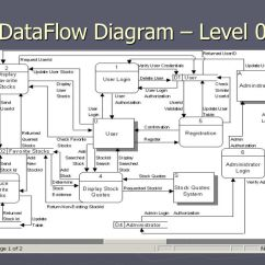 What Is Data Flow Diagram Level 0 2000 Vw Jetta Audio Wiring Dataflow Ppt Video Online Download 1