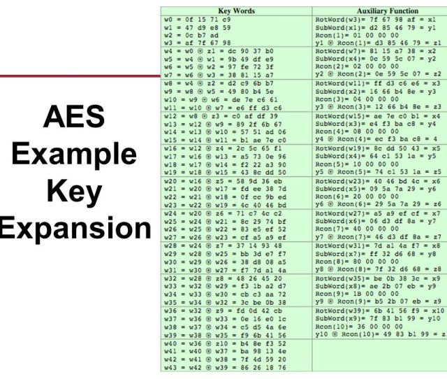 22 Aes Example Key Expansion