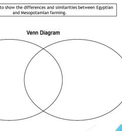 8 use this diagram to show the differences and similarities between egyptian and mesopotamian farming  [ 1280 x 720 Pixel ]