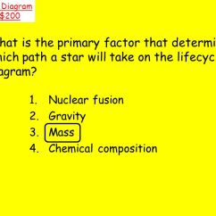 Hr Diagram Worksheet Middle School 1995 Dodge Ram Radio Wiring Components Of The Universe Test Review Ppt Video Online Download 22