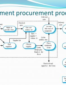 equipment procurement process also by orvilla  balangue mscs sas ict faculty ppt video online download rh slideplayer
