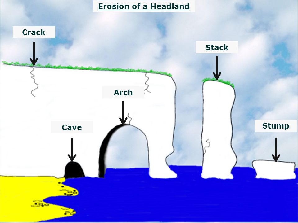 caves arches stacks and stumps diagram boat battery isolator switch wiring cracks ppt download 16 erosion of a headland crack stack arch cave stump
