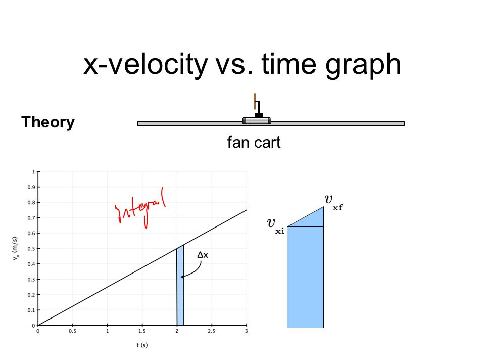 Force Time Graph Velocity — Canyon Physics