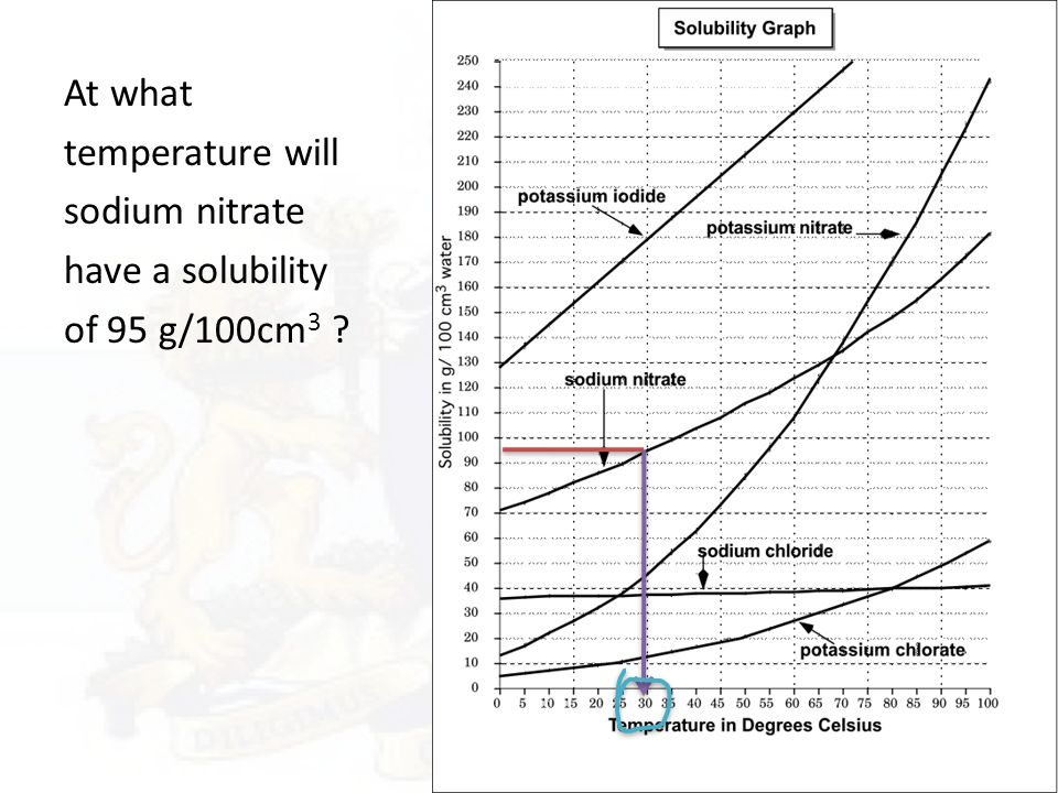 Solubility Curves Day 65