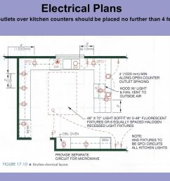 7 electrical plans duplex outlets over kitchen counters should be placed no further than 4 feet apart  [ 1058 x 794 Pixel ]