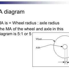 Wheel And Axle Diagram Tekonsha Primus Brake Controller Wiring Simple Schematic Manual E Books Tie Rod Machines Group Gg Ppt Video