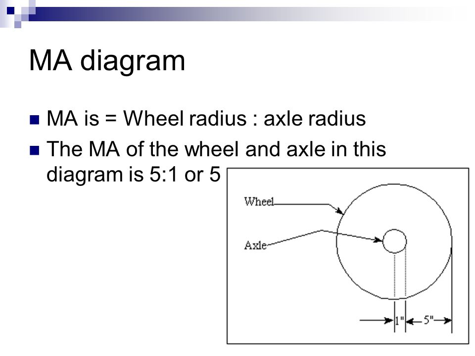 wheel and axle diagram outline of the eye simple schematic manual e books tie rod machines group gg ppt video