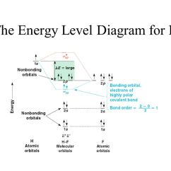 Molecular Orbital Diagram Of Hf Molecule Greek Architecture Orbitals In Chemical Bonding Ppt Video Online Download 25 The Energy Level