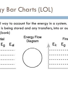 energy bar charts also modeling unit vii ppt video online download rh slideplayer