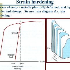 Stress Strain Diagram For Steel 2001 Nissan Sentra Engine Chapter 8 Hardening And Annealing - Ppt Video Online Download