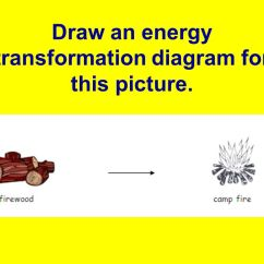 Energy Transformation Diagram Examples 1991 Honda Civic Hatchback Radio Wiring Fireer Ace 41 Draw An For This Picture