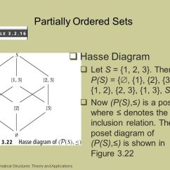 Hasse Diagram In Discrete Mathematics Diesel Generator Wiring Computational Structures Ppt Download Partially Ordered Sets