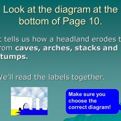 Caves Arches Stacks And Stumps Diagram Steam Phase Lesson 3 Headlands Cracks Ppt Download Look At The Bottom Of Page 10 18 Title