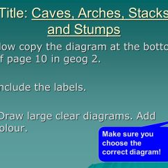 Caves Arches Stacks And Stumps Diagram 120 Volt Wiring Lesson 3 Headlands Cracks Ppt Download Title