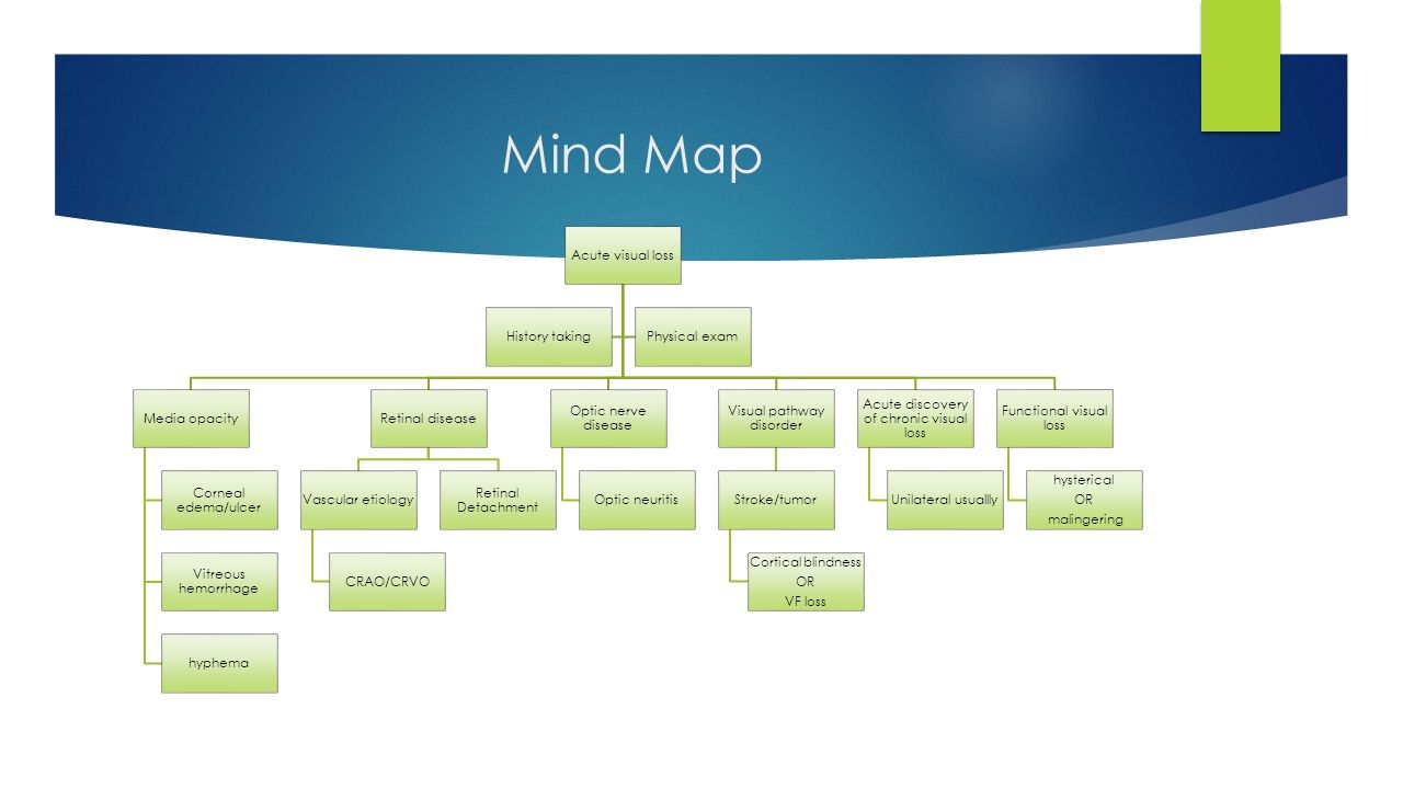 hight resolution of mind map acute visual loss media opacity corneal edema ulcer