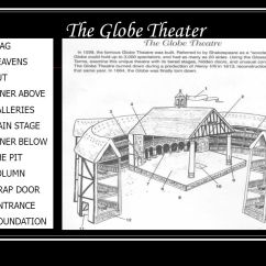 Globe Theater Diagram 2002 Silverado Wiring The A In Round Ppt Video Online Download 1 Flag 2 Heavens 3 Hut 4 Inner Above 5 Galleries