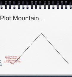 7 plot mountain  [ 1365 x 1024 Pixel ]
