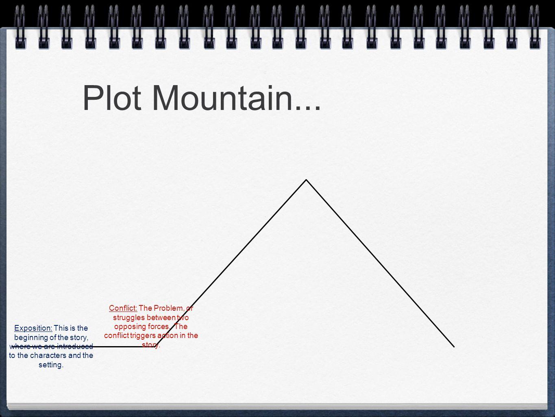 hight resolution of 7 plot mountain