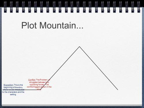 small resolution of 7 plot mountain