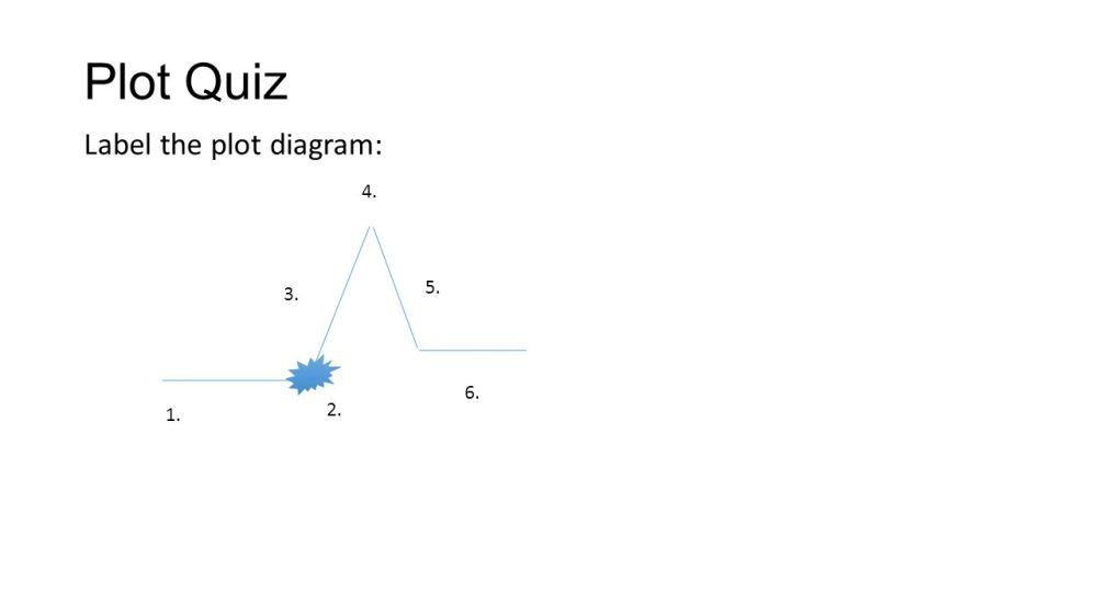 medium resolution of 39 plot quiz label