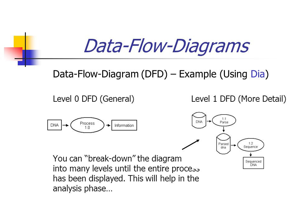 what is data flow diagram level 0 2010 toyota corolla parts example how a context different than stack