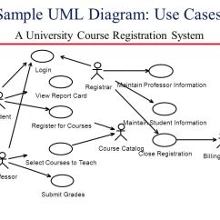 Course Registration Activity Diagram Fetal Pig Mouth For Student Login System The Emoji Related Post Source Use Case Class Process Automotive