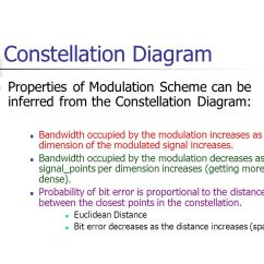 Constellation Diagram In Digital Communication 2003 Ford Expedition Vacuum Ppt Video Online Download