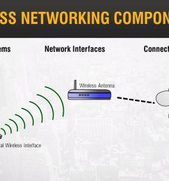 wireless network system diagram networking u0026 system updates ppt video online downloadwireless networking components [ 1280 x 720 Pixel ]