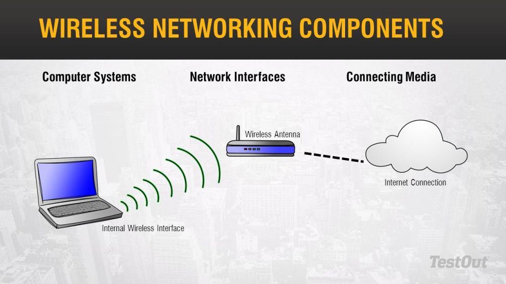 medium resolution of wireless network system diagram networking u0026 system updates ppt video online downloadwireless networking components