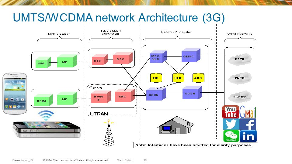 umts network architecture diagram plot graphic organizer printable ppt of fig taken 3g tutorial