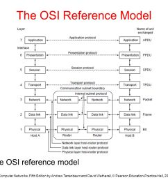 the osi reference model [ 1365 x 1024 Pixel ]