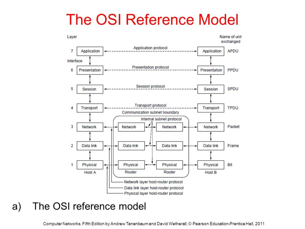 medium resolution of the osi reference model