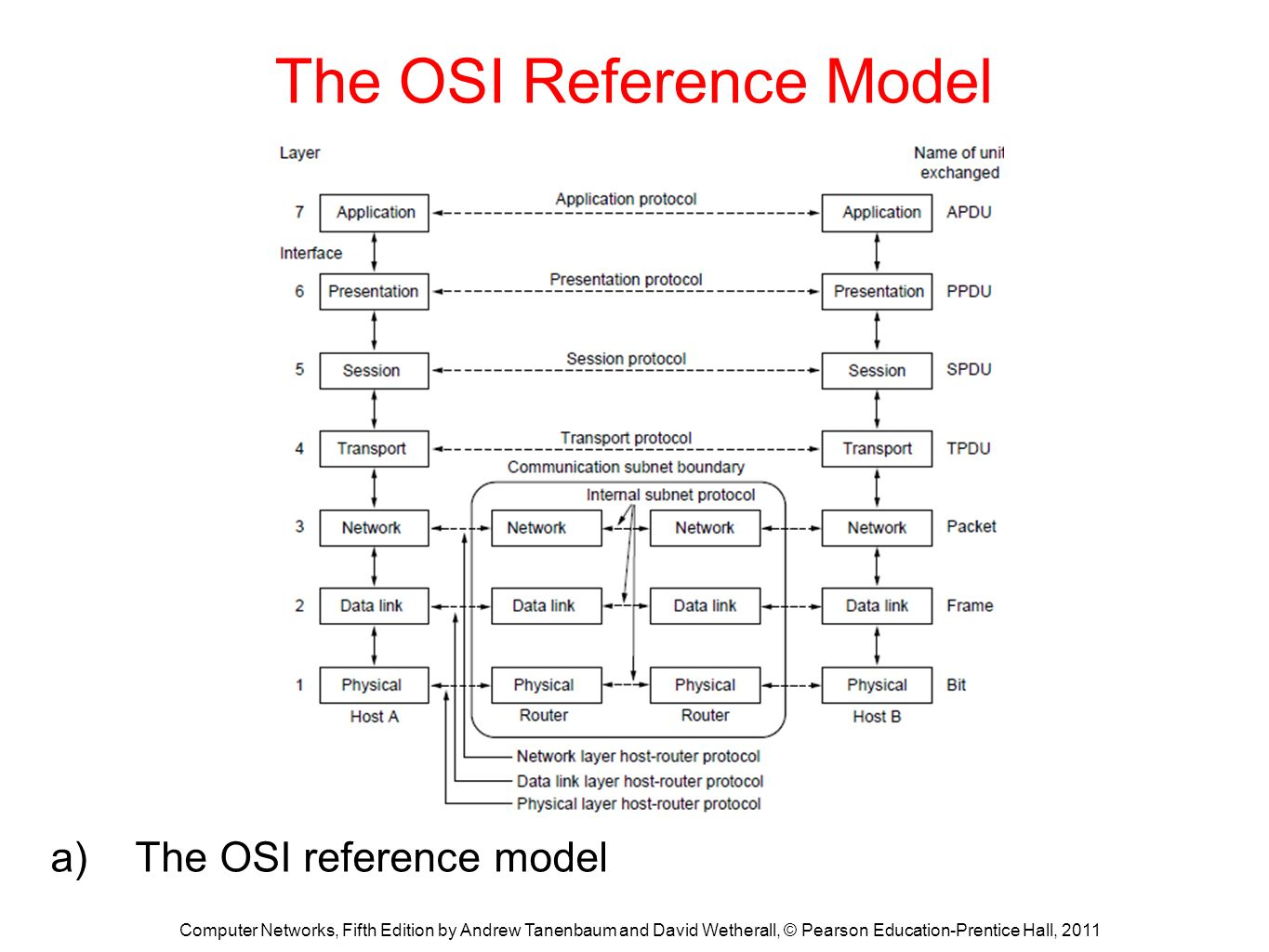 hight resolution of the osi reference model