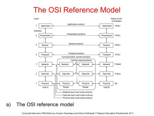 small resolution of the osi reference model