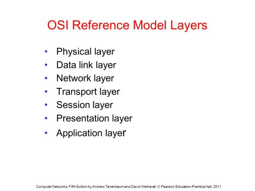 small resolution of osi reference model layers