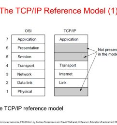 the tcp ip reference model 1  [ 1365 x 1024 Pixel ]