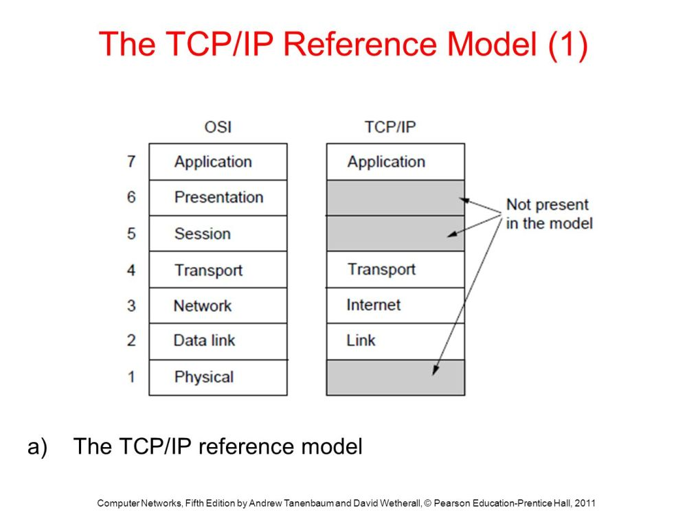 medium resolution of the tcp ip reference model 1