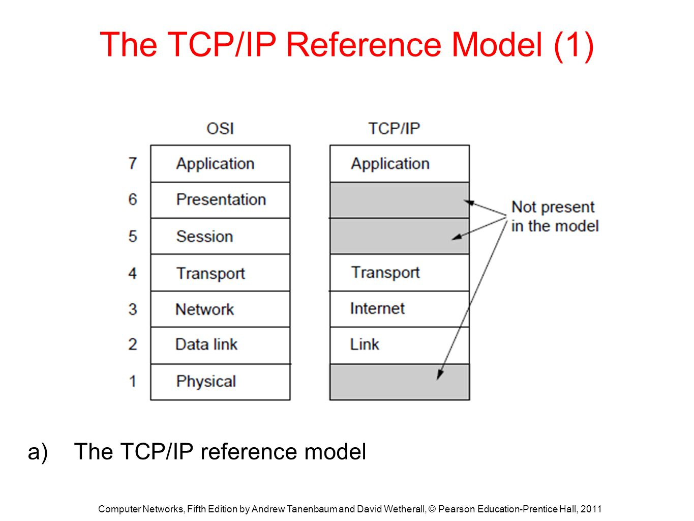 hight resolution of the tcp ip reference model 1