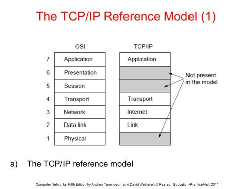 small resolution of the tcp ip reference model 1