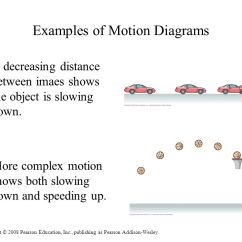Wiring Diagram Explained 120v Plug Examples Of Motion Diagrams Data Newton S 3 Laws Chapter 1 Concepts