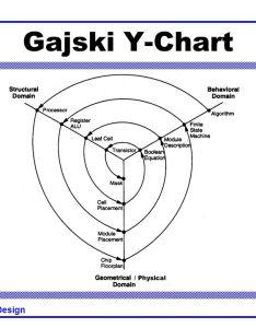 gajski  chart also cmos vlsi design mips processor example ppt video online download rh slideplayer