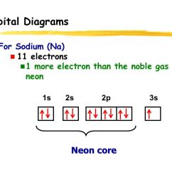 Orbital Diagram For Arsenic 2 Gang Switch Wiring Australia Na Great Installation Of Schematic Diagrams Rh 22 Koch Foerderbandtrommeln De And Electron Configuration
