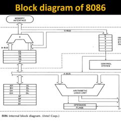 Functional Block Diagram Of 8086 Microprocessor Nissan Almera 2003 Radio Wiring Ppt Video Online Download